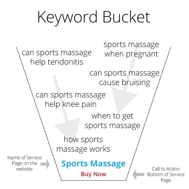 keyword bucket - keyword phrases in a bucket, with main page at the bottom